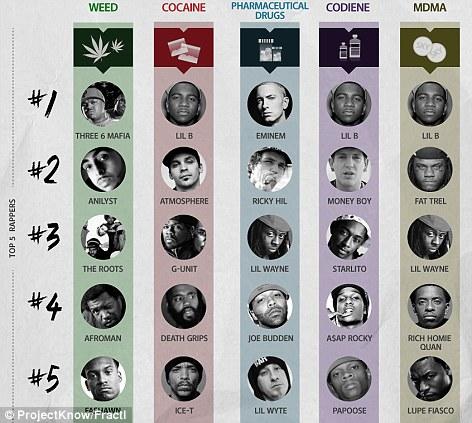 Drug Testing Rappers and Hip Hop