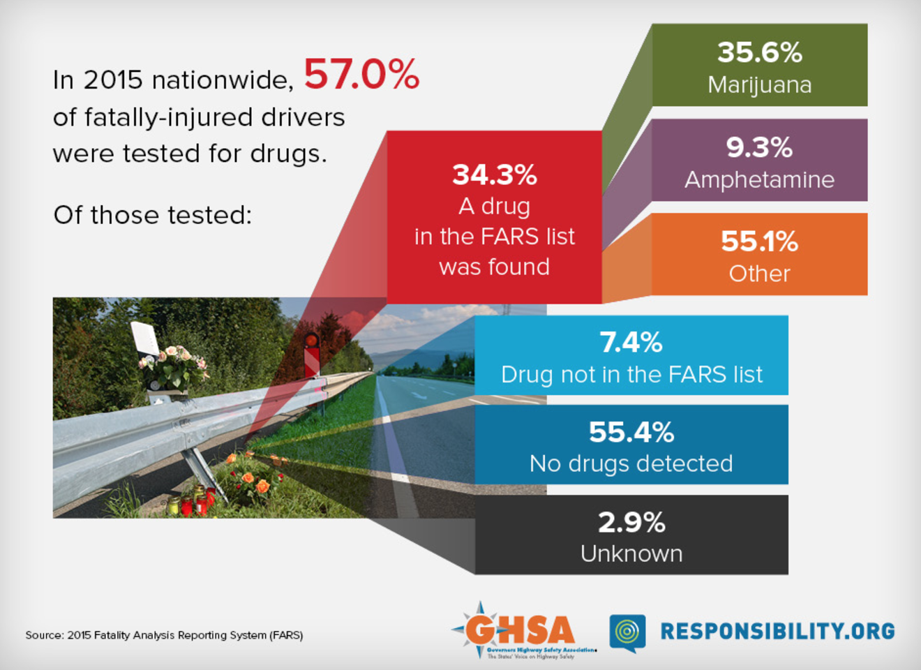 Drugged Driving Is On The Rise Total Reporting