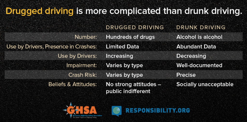 drugged driving, drunk driving, DUID, DUI, drug testing, drug abuse, fatalities, car crashes, background screening